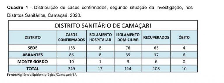 Camaçari soma 249 casos da Covid-19; 108 pessoas foram recuperadas 1