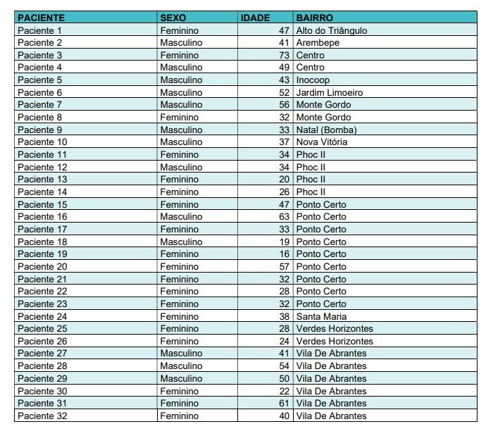 Sobe para 365 o número de casos confirmados da Covid-19 em Camaçari 2