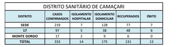 Camaçari tem 333 casos confirmados da Covid-19; município soma 131 casos recuperados 2