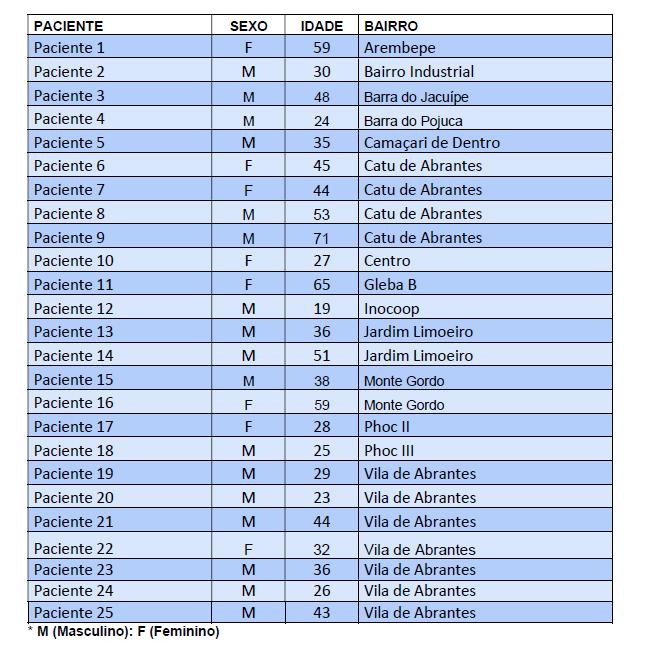Já são 437 casos confirmados da Covid-19 em Camaçari; 20 pessoas estão hospitalizadas 1
